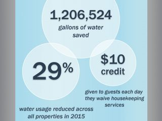 Water Conservation Martin Resorts Infographic